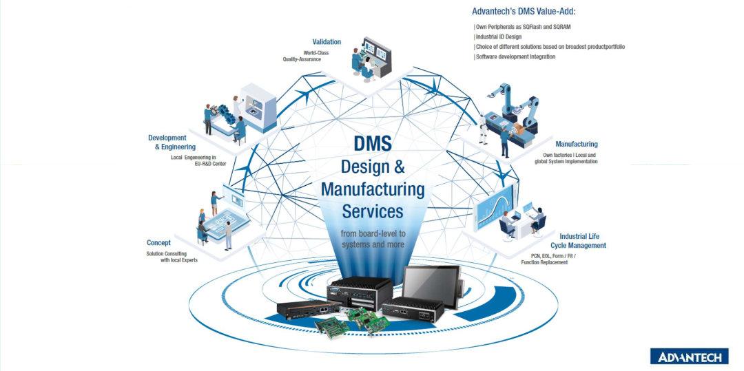 DMS Klantspecifiek ontwerpen